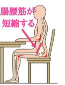 腸腰筋が短縮する